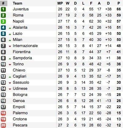 """Italijos """"Serie A"""" lygos lentelė"""