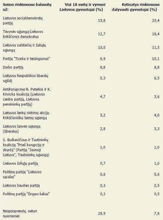 Rinkimų į Seimą apklausos rezultatai