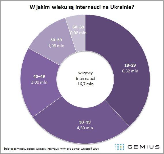 Kim są ukraińscy internauci? Infografika: gemius