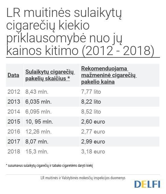 LR muitinės sulaikytų cigarečių kiekio priklausomybė nuo jų kainos kitimo