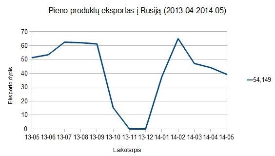 Pieno produktų eksportas į Rusiją