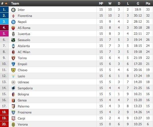 """""""Serie A"""" turnyro lentelė"""