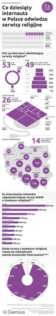 Serwisy religijne. Foto: gemius.pl