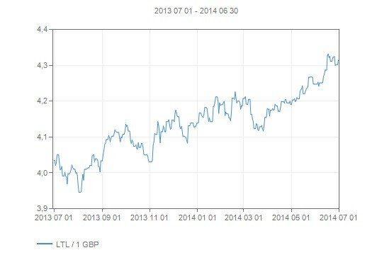 Valiutos kursas Sudano svaras (SDG) Į Euras (EUR) gyvena Forex valiutų rinkoje