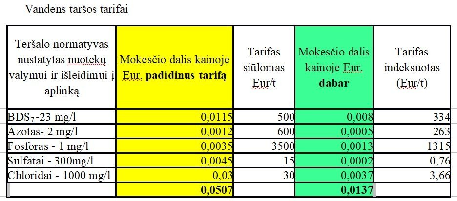 palyginti ir palyginti anglies dioksido mokesčio ribojimo ir prekybos sistemą)