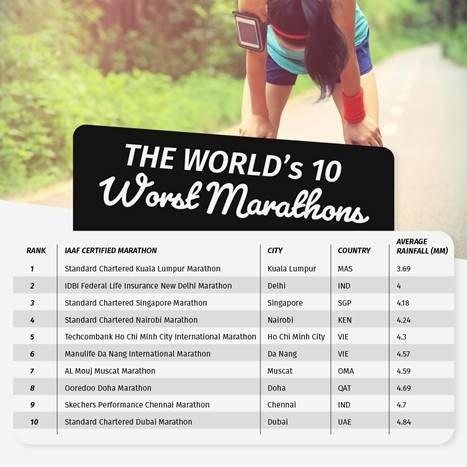 Worst marathons