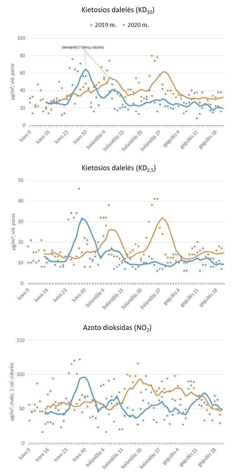 oro pokyčiai ir hipertenzija)